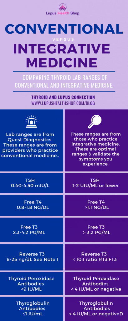 Thyroid lab ranges convenional compared to functional medicine - Lupus and Thyroid Connection - Lupus Health Shop